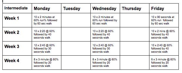 intermediate schedule
